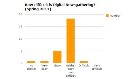 Chart: How difficult is Digital Newsgathering? (Spring 2012)