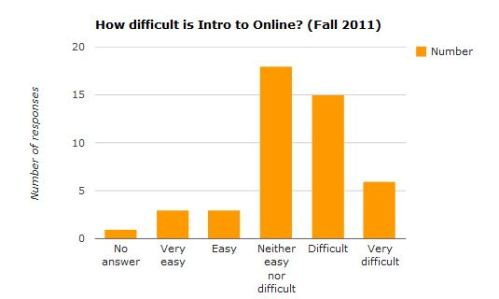 Chart: How difficult is Intro to Online? (Fall 2011)